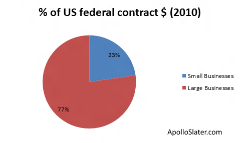 Federal contracts by business size (2010)