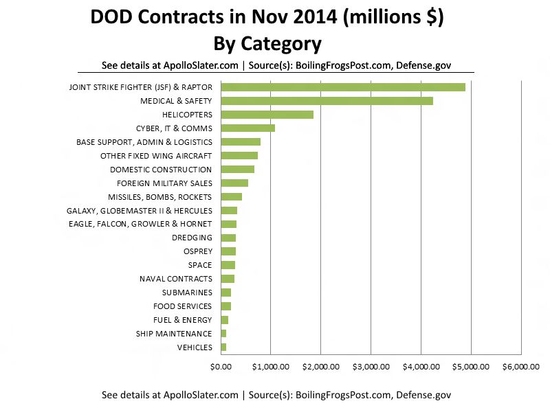 DOD Spending in Nov 2014 By Category
