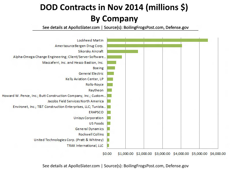 DOD Spending in Nov 2014 By Company