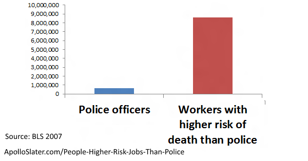 12x more people with higher risk jobs than police