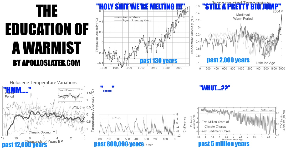 Temperature history: the education of a warmist