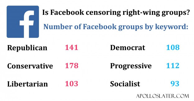 Facebook groups by political group