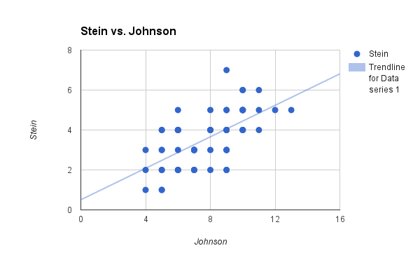 stein_vs_johnson